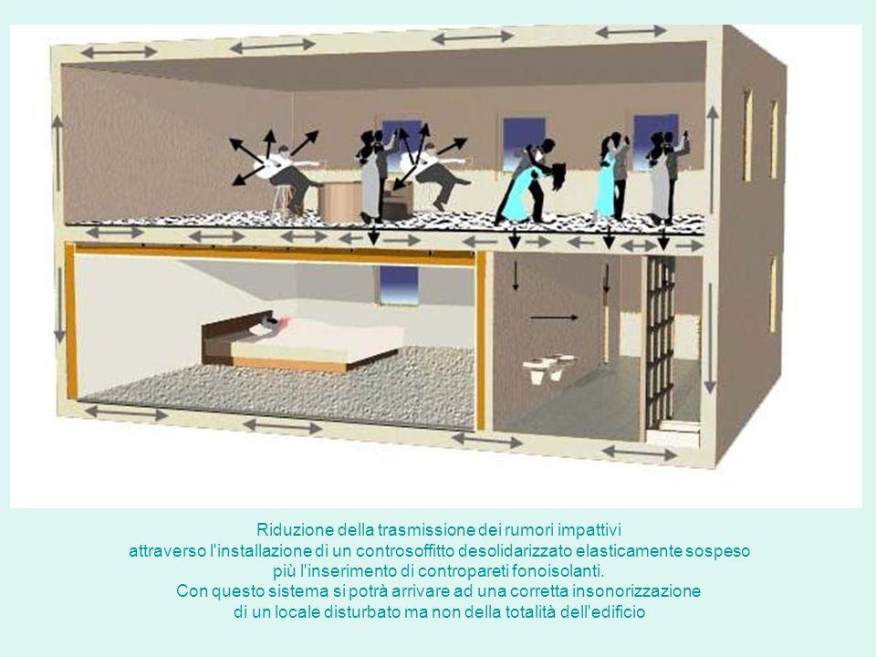 Riduzione della trasmissione dei rumori impattivi attraverso l'installazione di un controsoffitto desolidarizzato elasticamente sospeso più l'inserime