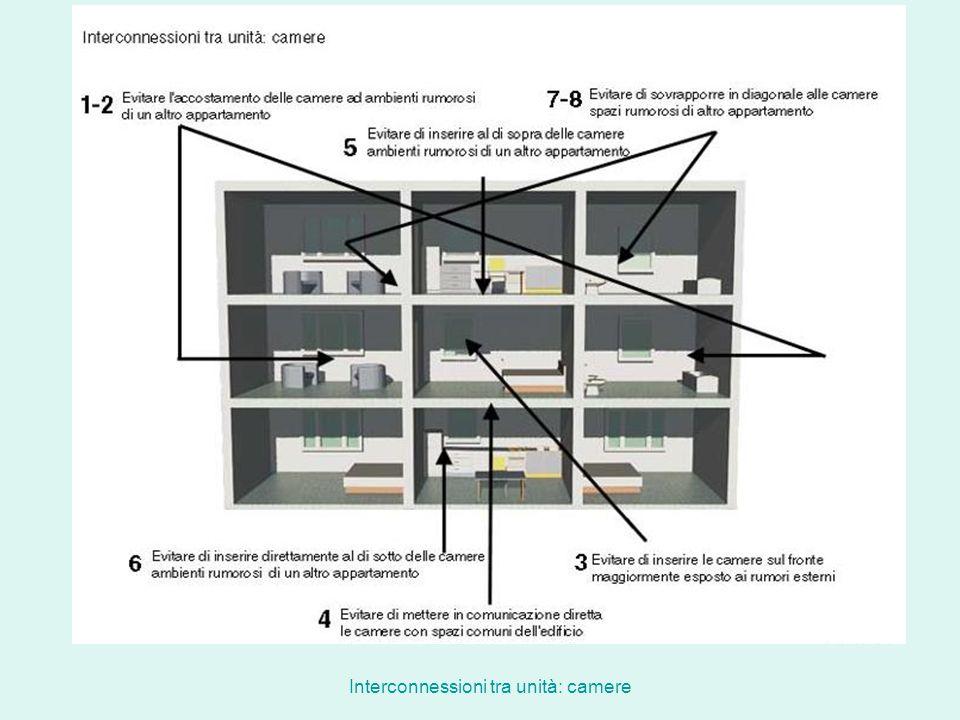 Interconnessioni tra unità: camere