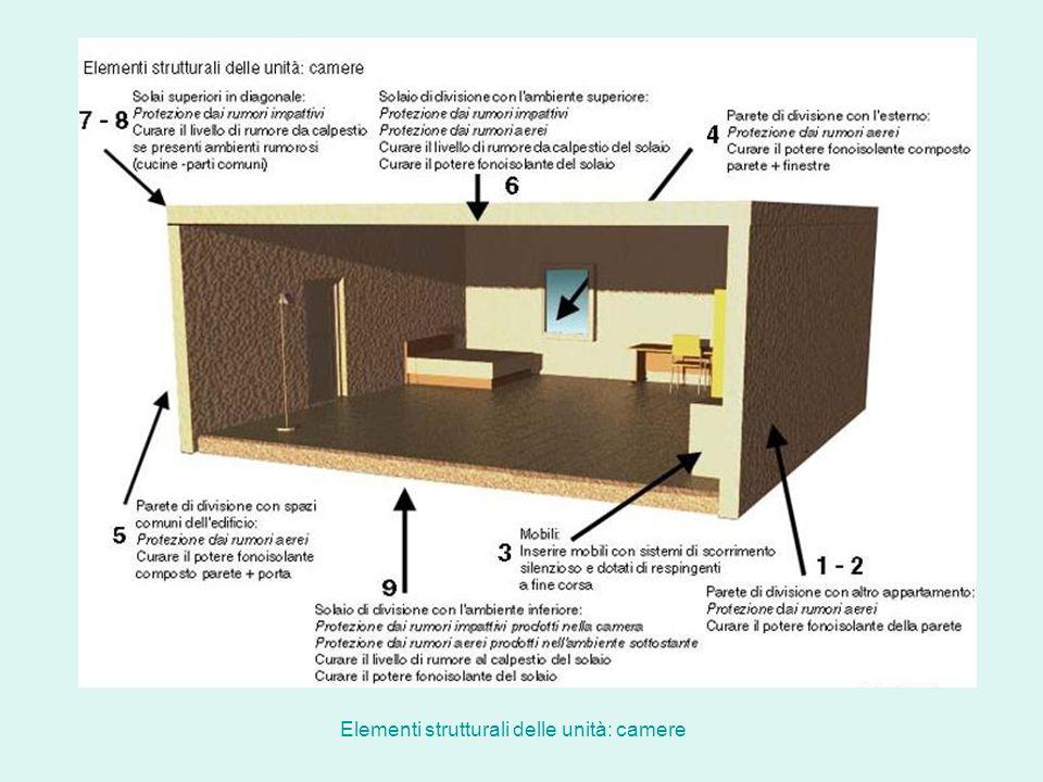 Elementi strutturali delle unità: camere