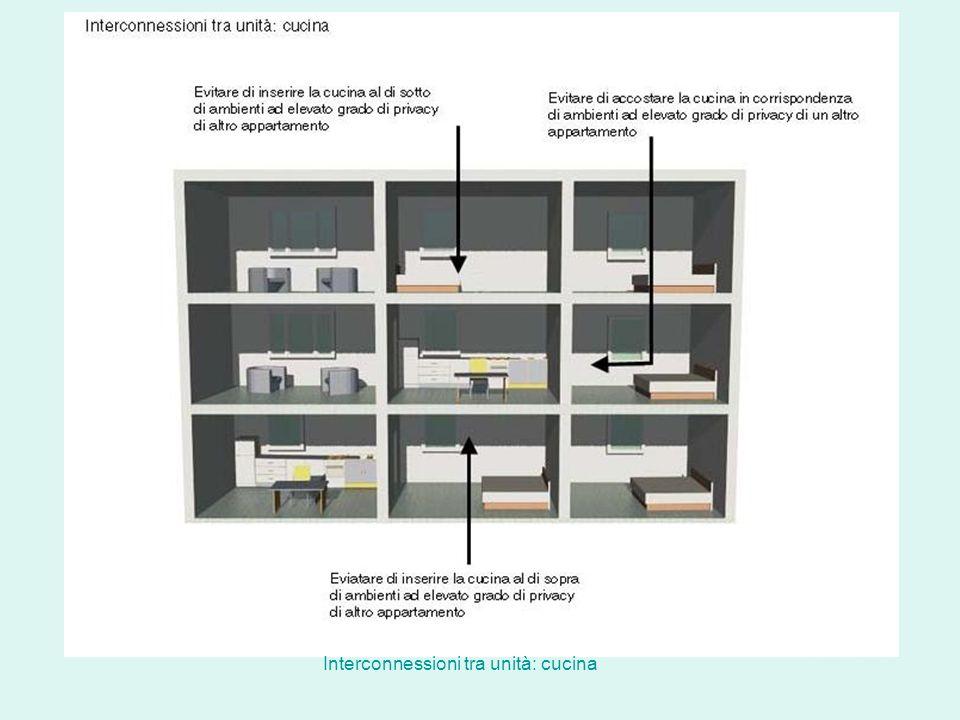 Interconnessioni tra unità: cucina