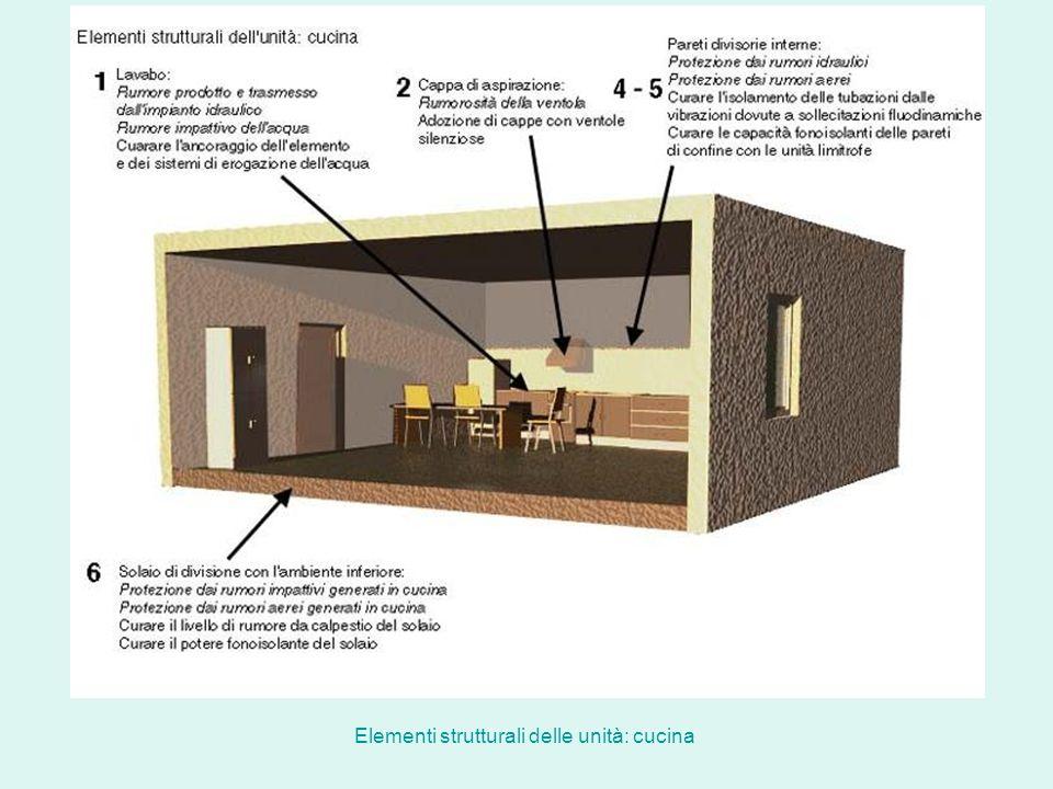 Elementi strutturali delle unità: cucina