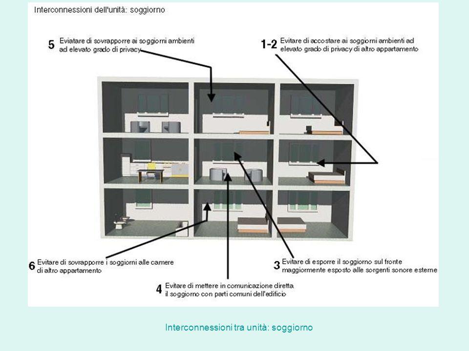 Interconnessioni tra unità: soggiorno