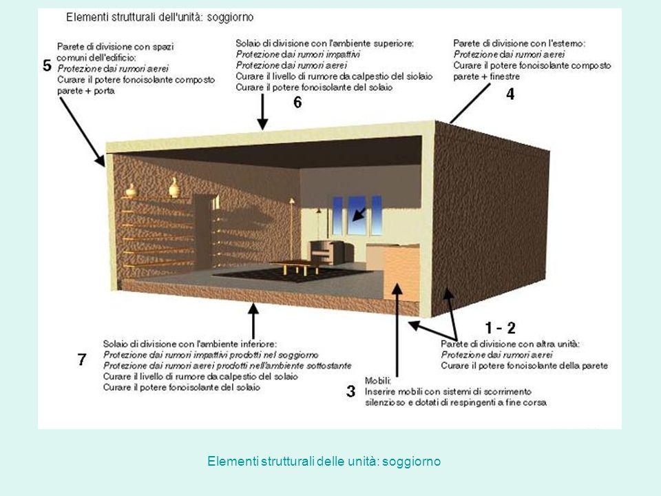 Elementi strutturali delle unità: soggiorno