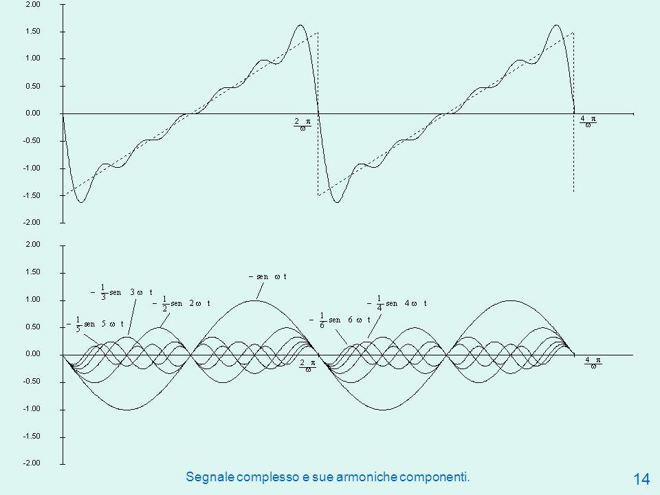 14 Segnale complesso e sue armoniche componenti.