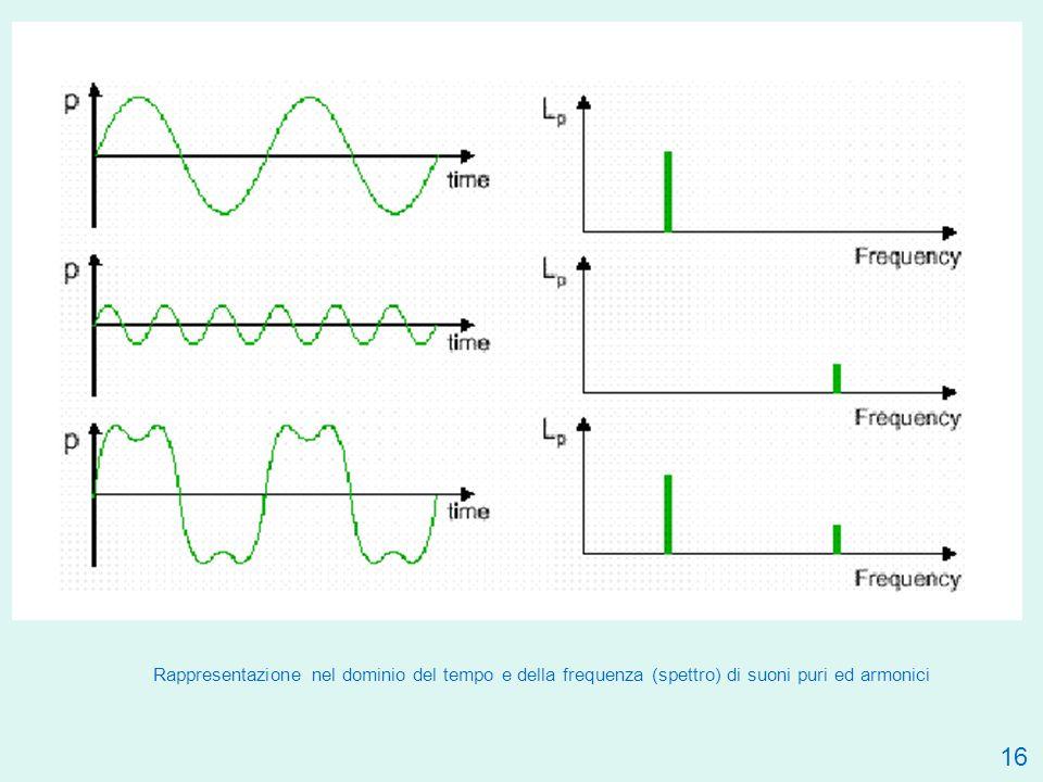 16 Rappresentazione nel dominio del tempo e della frequenza (spettro) di suoni puri ed armonici