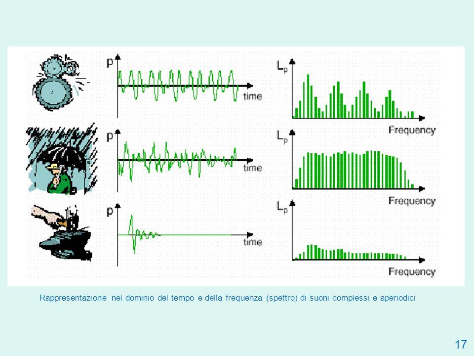 17 Rappresentazione nel dominio del tempo e della frequenza (spettro) di suoni complessi e aperiodici