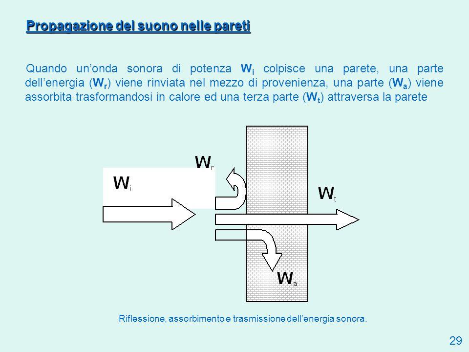 Propagazione del suono nelle pareti Quando unonda sonora di potenza W i colpisce una parete, una parte dellenergia (W r ) viene rinviata nel mezzo di