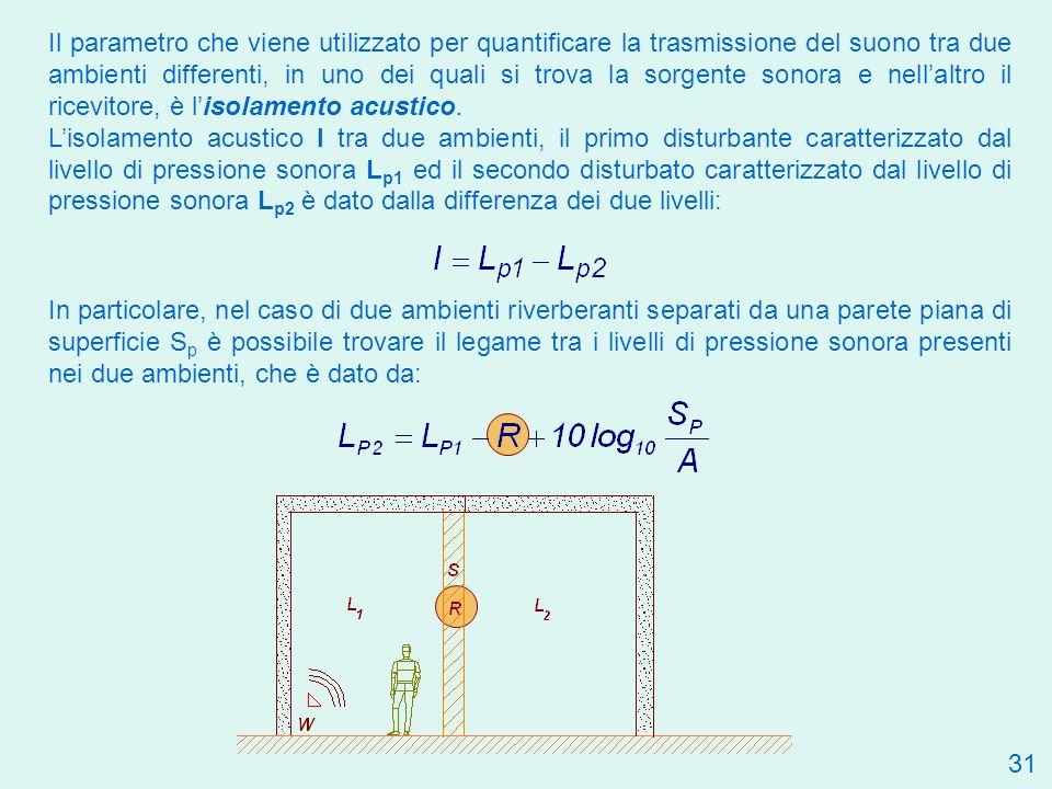 Il parametro che viene utilizzato per quantificare la trasmissione del suono tra due ambienti differenti, in uno dei quali si trova la sorgente sonora