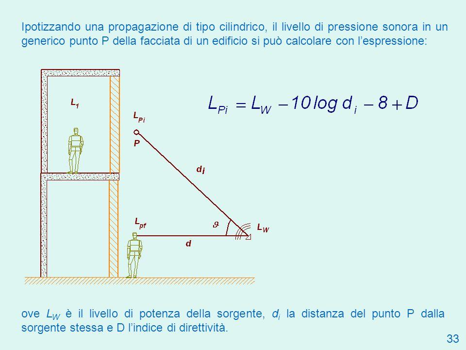 Ipotizzando una propagazione di tipo cilindrico, il livello di pressione sonora in un generico punto P della facciata di un edificio si può calcolare