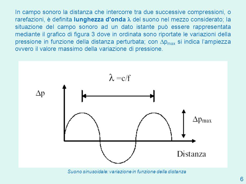 6 In campo sonoro la distanza che intercorre tra due successive compressioni, o rarefazioni, è definita lunghezza d'onda del suono nel mezzo considera
