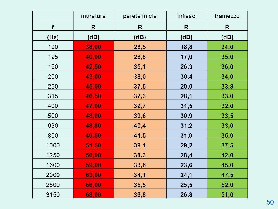 50 muraturaparete in clsinfissotramezzo fRRRR (Hz)(dB) 10038,0028,518,834,0 12540,0026,817,035,0 16042,5035,126,336,0 20043,0038,030,434,0 25045,0037,