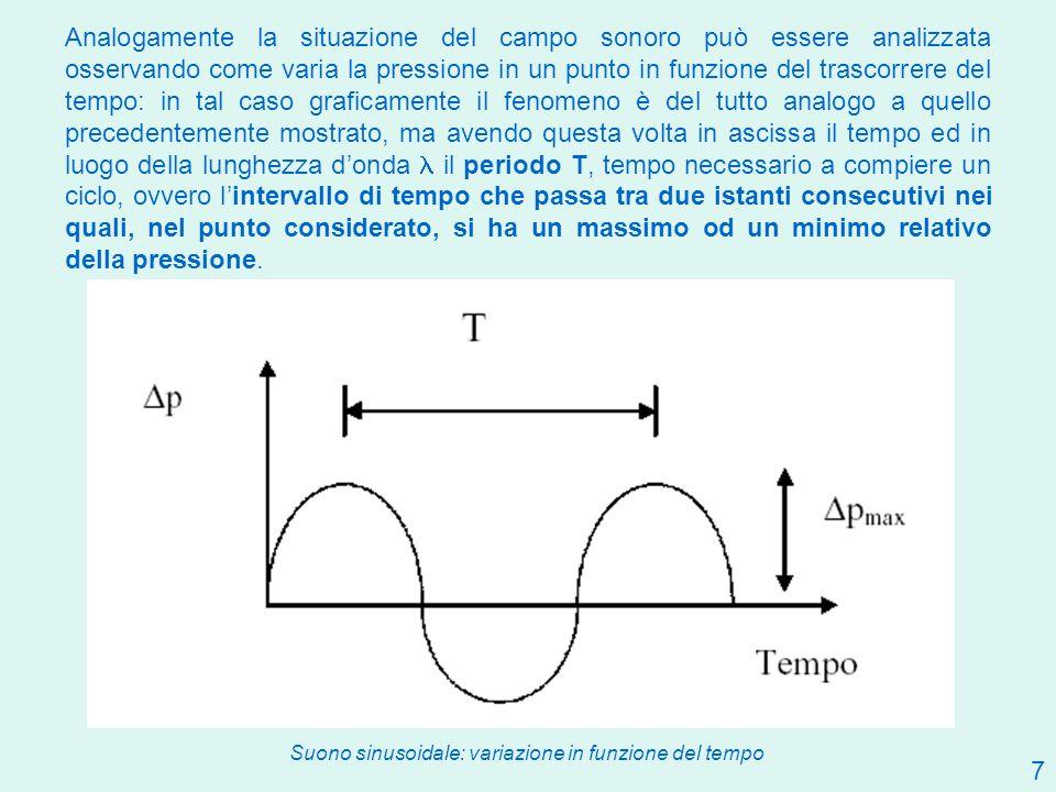 8 La frequenza f è legata al periodo T dalla relazione: f = 1/T (s -1 o Hz) La relazione che lega la velocità di propagazione c del suono nel mezzo alla lunghezza d onda ed alla frequenza f è la seguente: c = × f = × 1/T (m ×s -1 ) f = c/ (Hz ovvero s -1 ) Nomogramma di visualizzazione del rapporto che intercorre tra e f.