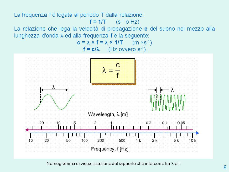 8 La frequenza f è legata al periodo T dalla relazione: f = 1/T (s -1 o Hz) La relazione che lega la velocità di propagazione c del suono nel mezzo al