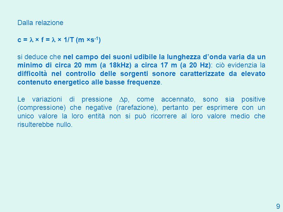 9 Dalla relazione c = × f = × 1/T (m ×s -1 ) si deduce che nel campo dei suoni udibile la lunghezza donda varia da un minimo di circa 20 mm (a 18kHz)