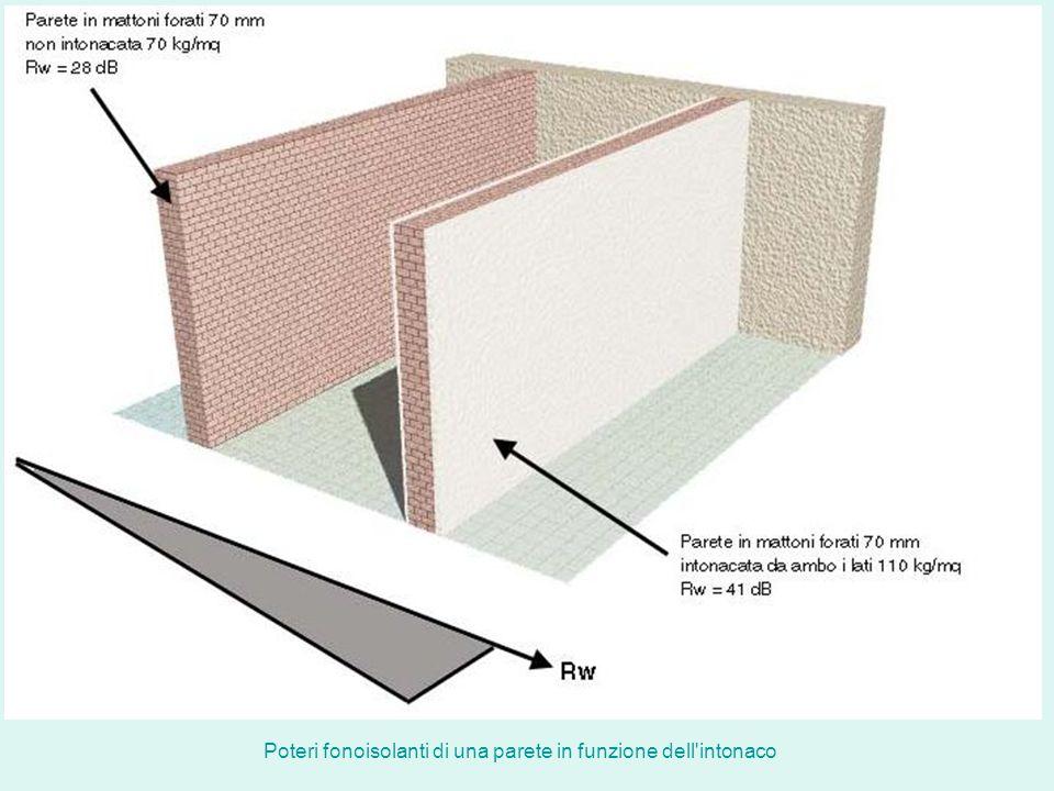 Poteri fonoisolanti di una parete in funzione dell'intonaco