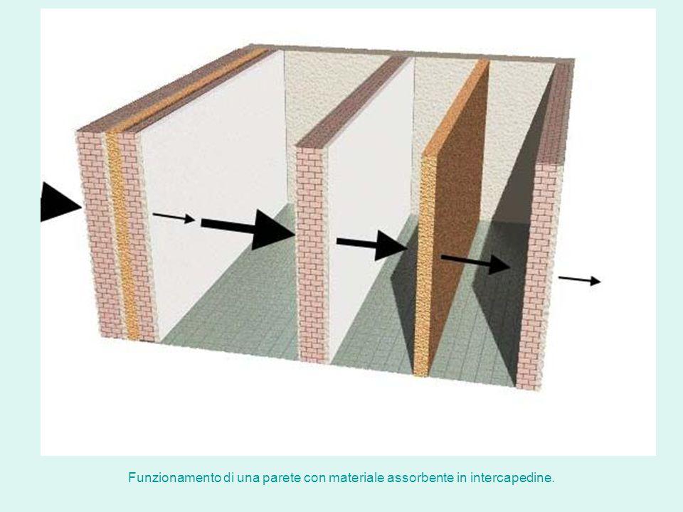 Funzionamento di una parete con materiale assorbente in intercapedine.