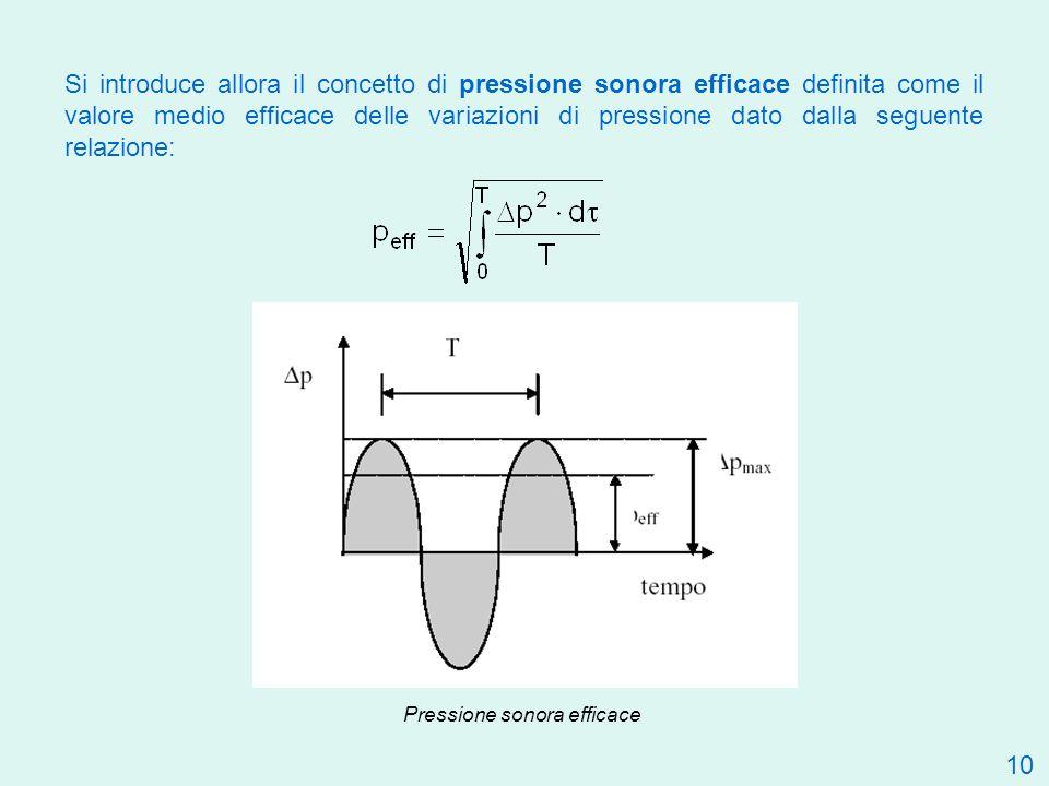 10 Si introduce allora il concetto di pressione sonora efficace definita come il valore medio efficace delle variazioni di pressione dato dalla seguen
