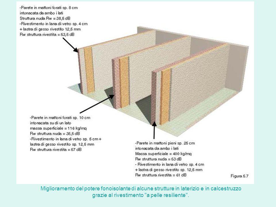 Miglioramento del potere fonoisolante di alcune strutture in laterizio e in calcestruzzo grazie al rivestimento