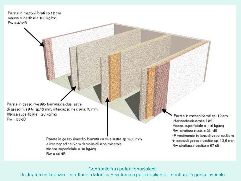 Confronto fra i poteri fonoisolanti di strutture in laterizio – strutture in laterizio + sistema a pelle resiliente – strutture in gesso rivestito