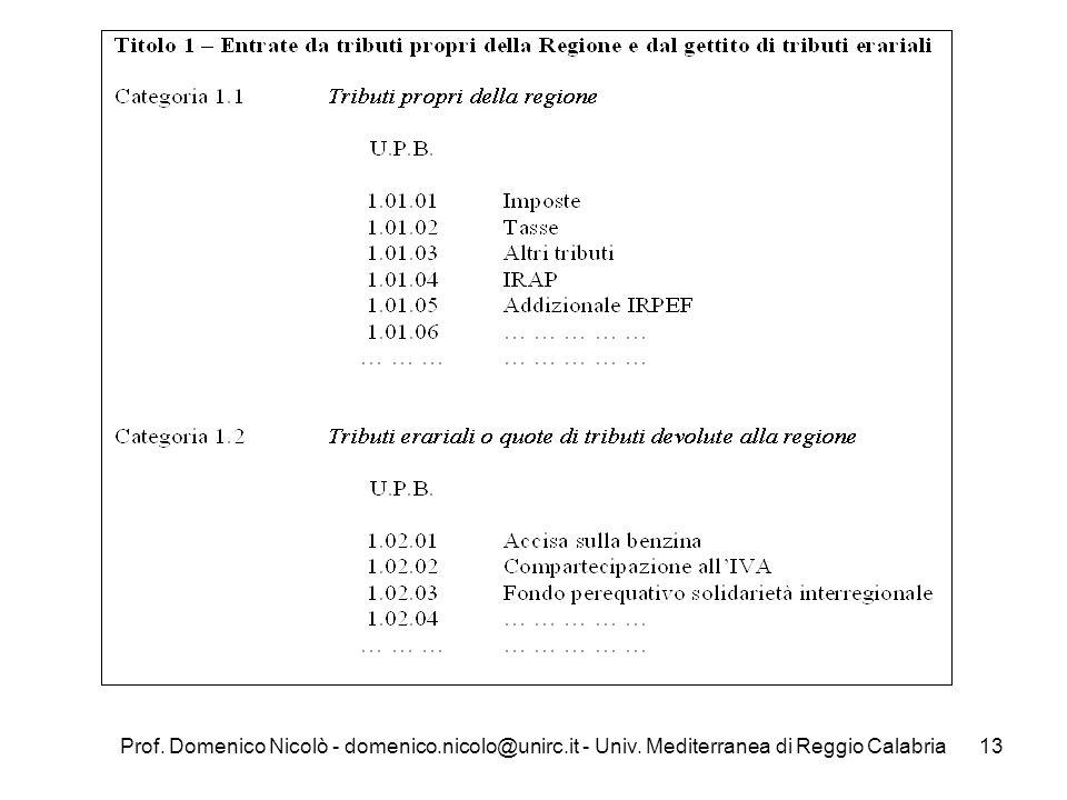 Prof. Domenico Nicolò - domenico.nicolo@unirc.it - Univ. Mediterranea di Reggio Calabria13