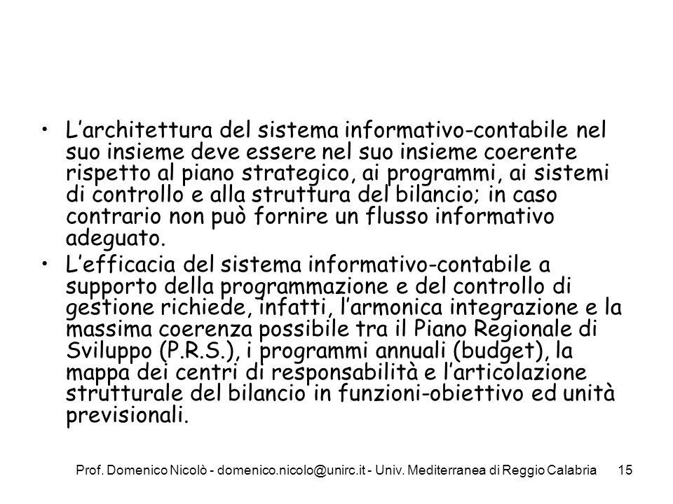 Prof. Domenico Nicolò - domenico.nicolo@unirc.it - Univ. Mediterranea di Reggio Calabria15 Larchitettura del sistema informativo-contabile nel suo ins