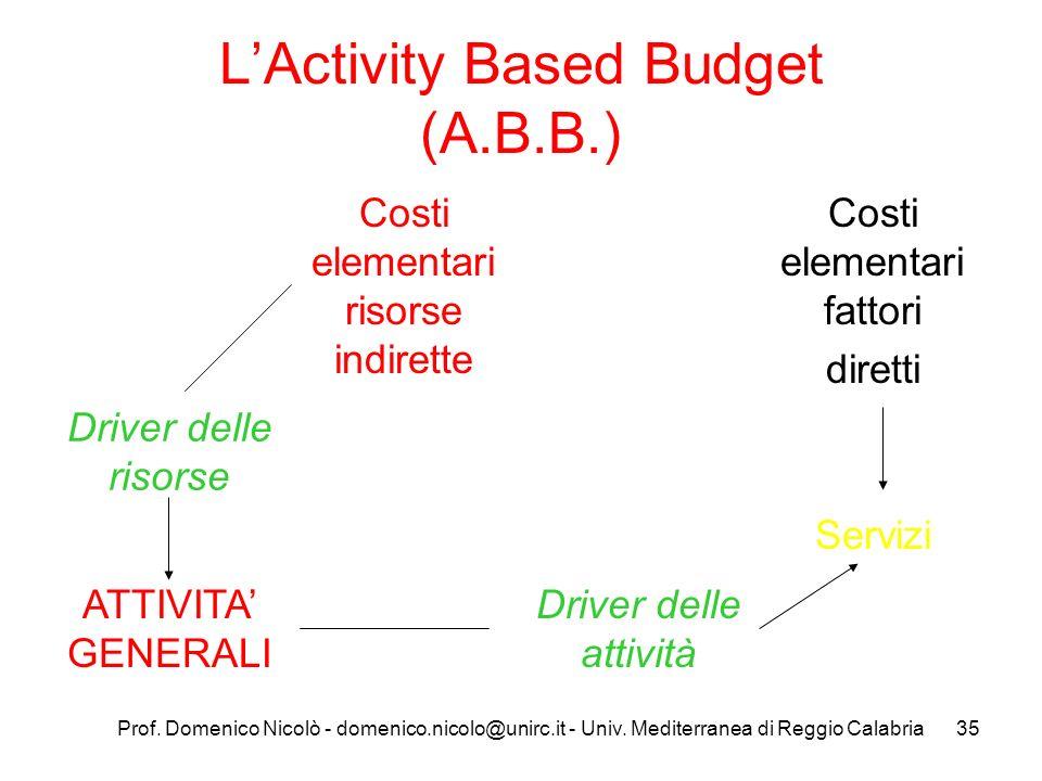 Prof. Domenico Nicolò - domenico.nicolo@unirc.it - Univ. Mediterranea di Reggio Calabria35 LActivity Based Budget (A.B.B.) Costi elementari risorse in