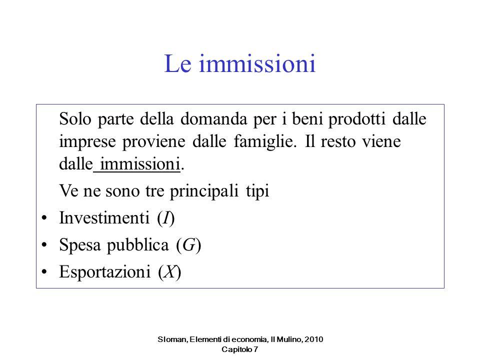 Sloman, Elementi di economia, Il Mulino, 2010 Capitolo 7 Le immissioni Solo parte della domanda per i beni prodotti dalle imprese proviene dalle famig