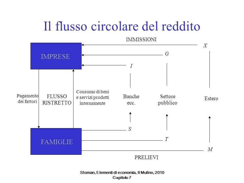 Sloman, Elementi di economia, Il Mulino, 2010 Capitolo 7 Il flusso circolare del reddito IMPRESEFAMIGLIE FLUSSO RISTRETTO Consumo di beni e servizi pr