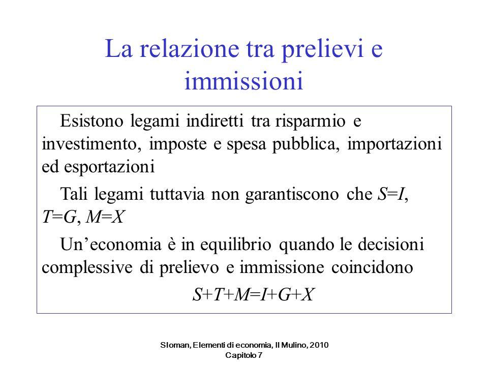Sloman, Elementi di economia, Il Mulino, 2010 Capitolo 7 La relazione tra prelievi e immissioni Esistono legami indiretti tra risparmio e investimento