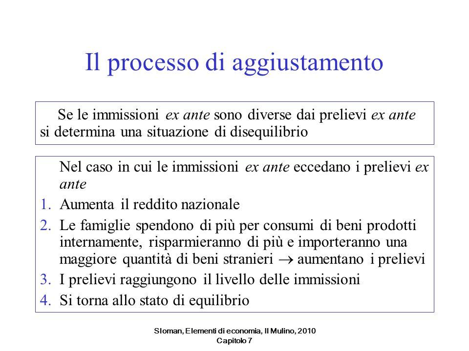 Sloman, Elementi di economia, Il Mulino, 2010 Capitolo 7 Il processo di aggiustamento Se le immissioni ex ante sono diverse dai prelievi ex ante si de