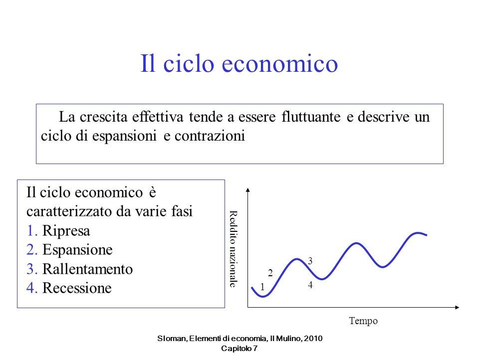 Sloman, Elementi di economia, Il Mulino, 2010 Capitolo 7 Il ciclo economico La crescita effettiva tende a essere fluttuante e descrive un ciclo di esp