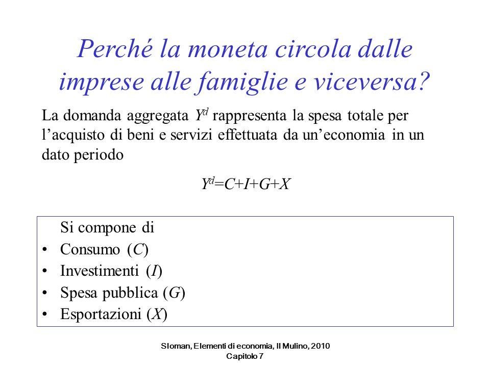 Sloman, Elementi di economia, Il Mulino, 2010 Capitolo 7 Perché la moneta circola dalle imprese alle famiglie e viceversa? Si compone di Consumo (C) I