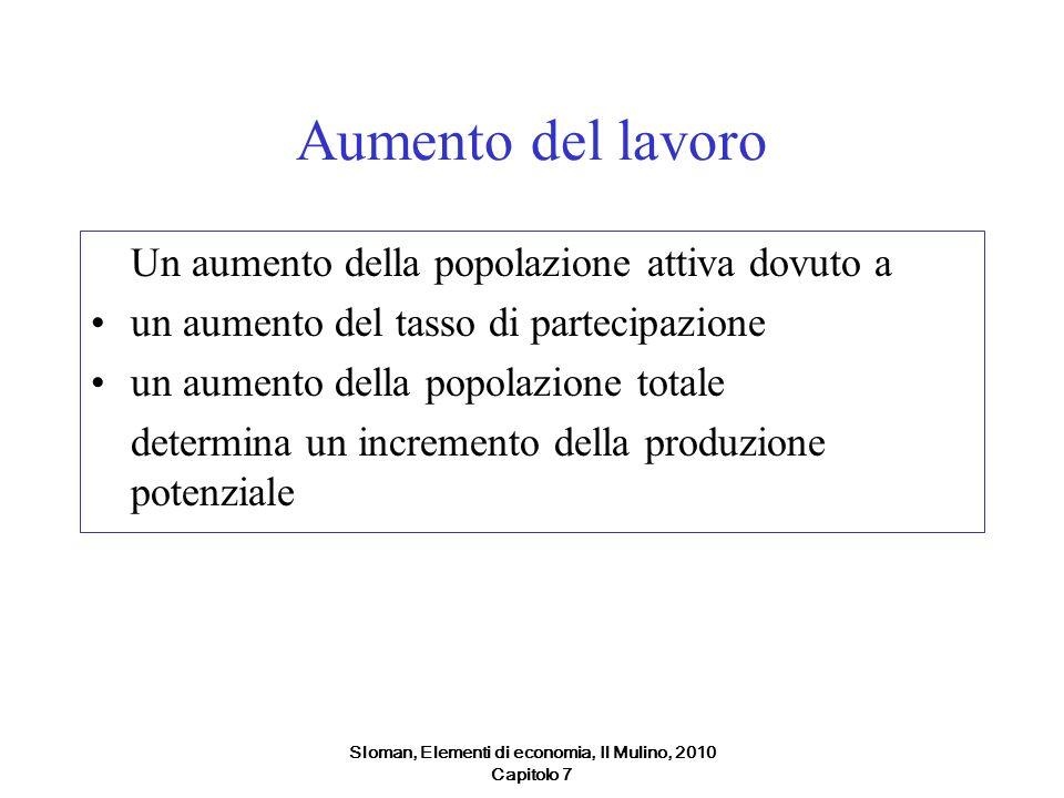 Sloman, Elementi di economia, Il Mulino, 2010 Capitolo 7 Aumento del lavoro Un aumento della popolazione attiva dovuto a un aumento del tasso di parte