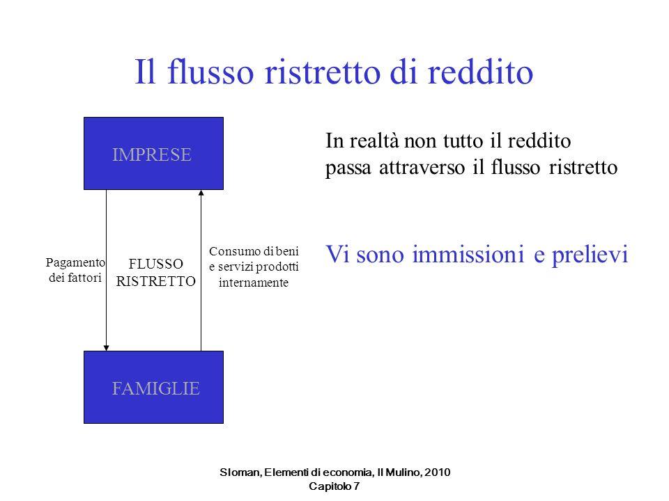 Sloman, Elementi di economia, Il Mulino, 2010 Capitolo 7 Il flusso ristretto di reddito IMPRESEFAMIGLIE FLUSSO RISTRETTO Consumo di beni e servizi pro