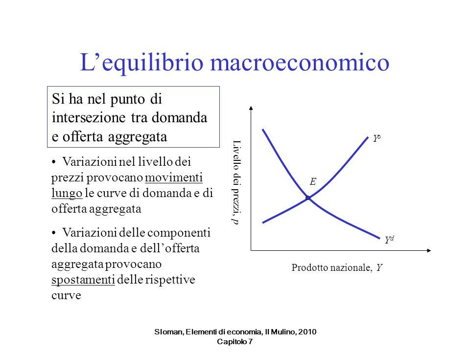 Sloman, Elementi di economia, Il Mulino, 2010 Capitolo 7 Lequilibrio macroeconomico Si ha nel punto di intersezione tra domanda e offerta aggregata Pr