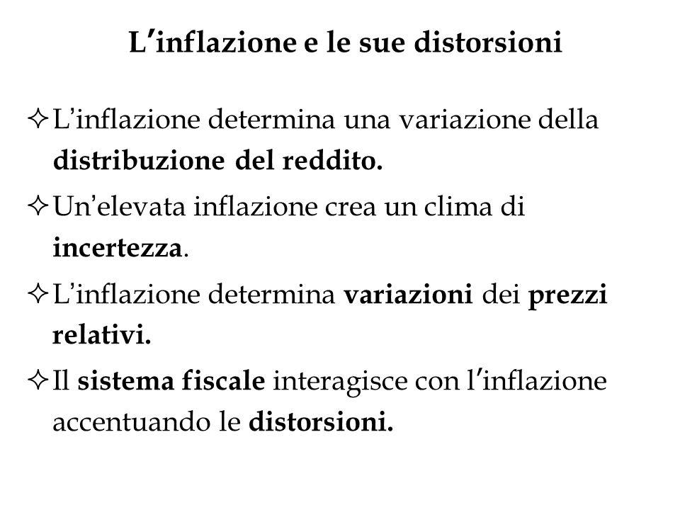L inflazione e le sue distorsioni L inflazione determina una variazione della distribuzione del reddito. Un elevata inflazione crea un clima di incert