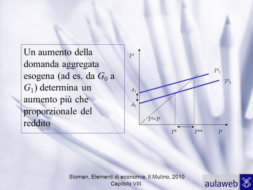 Sloman, Elementi di economia, Il Mulino, 2010 Capitolo VIII. Un aumento della domanda aggregata esogena (ad es. da G 0 a G 1 ) determina un aumento pi