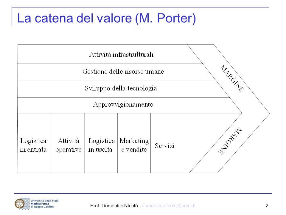Prof.Domenico Nicolò - domenico.nicolo@unirc.itdomenico.nicolo@unirc.it 2 La catena del valore (M.