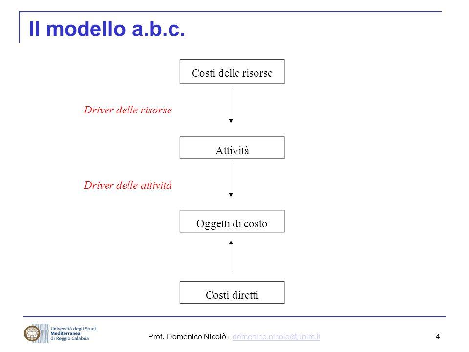 Prof. Domenico Nicolò - domenico.nicolo@unirc.itdomenico.nicolo@unirc.it 4 Il modello a.b.c.