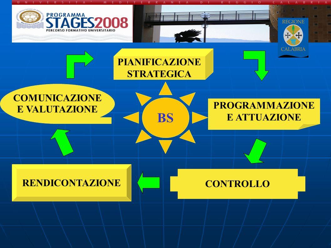 BS PROGRAMMAZIONE E ATTUAZIONE CONTROLLO RENDICONTAZIONE COMUNICAZIONE E VALUTAZIONE PIANIFICAZIONE STRATEGICA