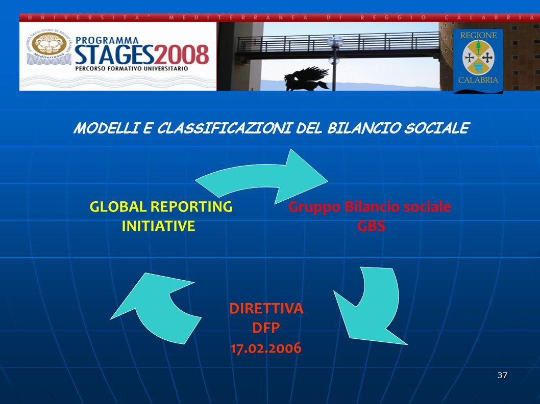 37 MODELLI E CLASSIFICAZIONI DEL BILANCIO SOCIALE Gruppo Bilancio sociale GBS DIRETTIVA DFP 17.02.2006 GLOBAL REPORTING INITIATIVE