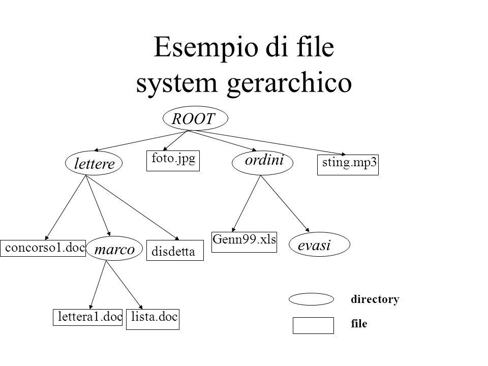 Esempio di file system gerarchico ROOT evasi marco ordini lettere foto.jpg sting.mp3 concorso1.doc disdetta lista.doclettera1.doc Genn99.xls directory
