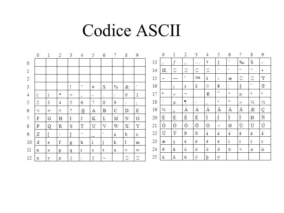 Codice ASCII 0123456789 0 1 2 3 !