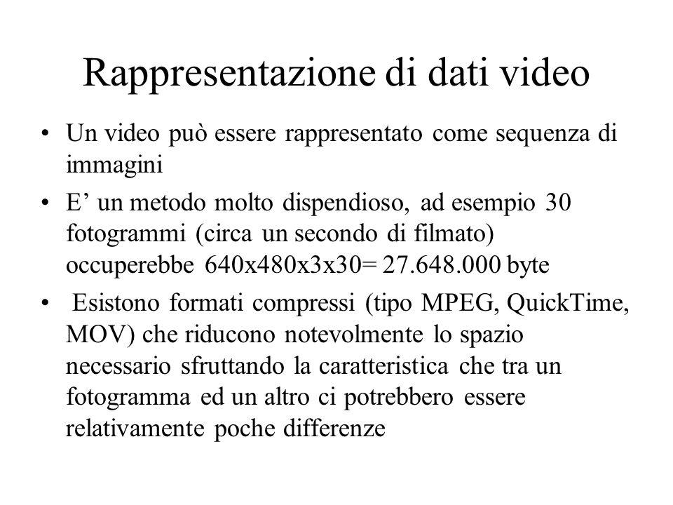 Rappresentazione di dati video Un video può essere rappresentato come sequenza di immagini E un metodo molto dispendioso, ad esempio 30 fotogrammi (ci