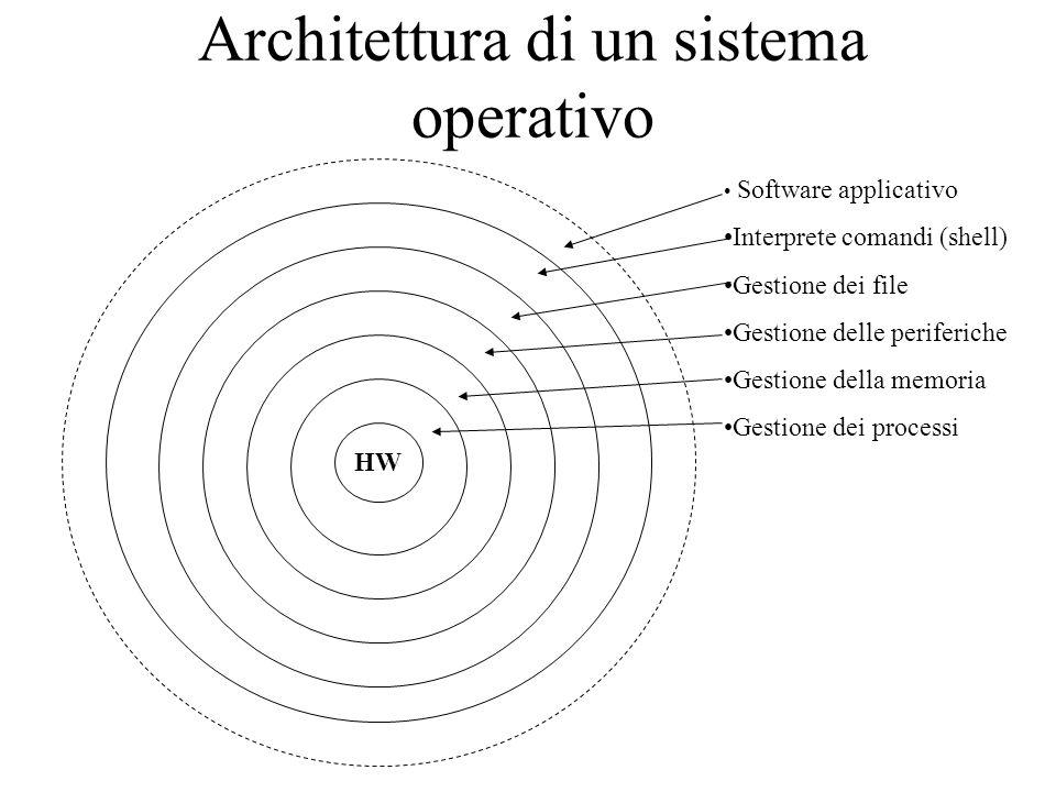 Architettura di un sistema operativo Software applicativo Interprete comandi (shell) Gestione dei file Gestione delle periferiche Gestione della memor