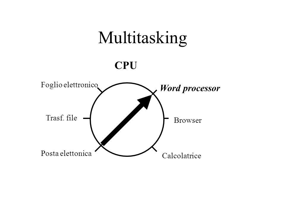 Multitasking Word processor Browser Calcolatrice Foglio elettronico Trasf. file Posta elettonica CPU