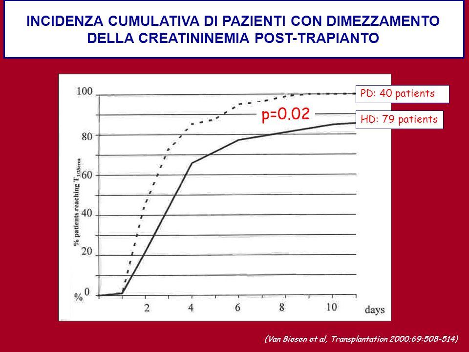 INCIDENZA CUMULATIVA DI PAZIENTI CON DIMEZZAMENTO DELLA CREATININEMIA POST-TRAPIANTO HD: 79 patients PD: 40 patients (Van Biesen et al, Transplantatio
