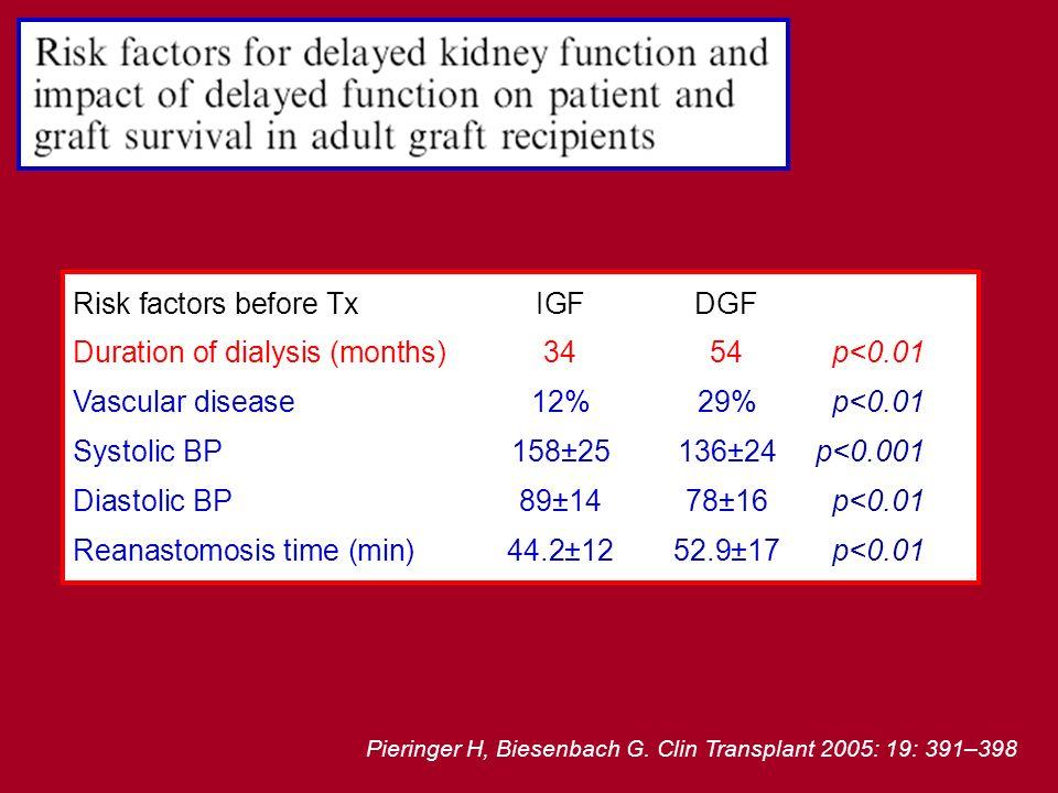 Pieringer H, Biesenbach G. Clin Transplant 2005: 19: 391–398 Risk factors before TxIGFDGF Duration of dialysis (months)3454 p<0.01 Vascular disease12%