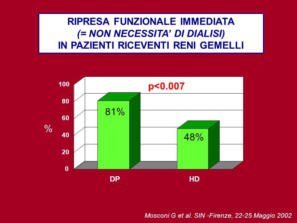 RIPRESA FUNZIONALE IMMEDIATA (= NON NECESSITA DI DIALISI) IN PAZIENTI RICEVENTI RENI GEMELLI Mosconi G et al. SIN -Firenze, 22-25 Maggio 2002 % p<0.00