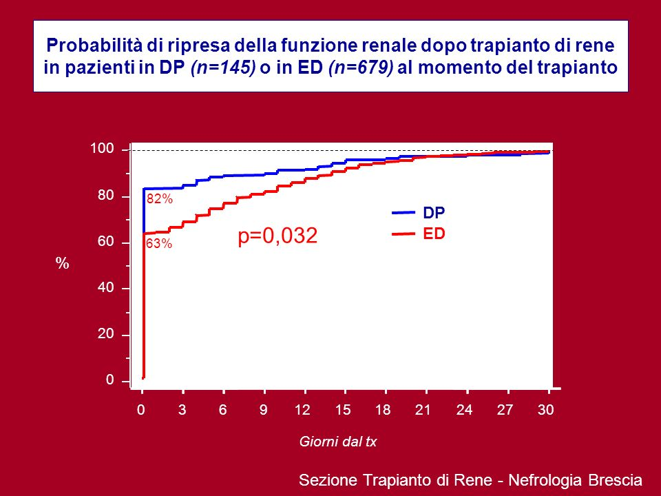 Probabilità di ripresa della funzione renale dopo trapianto di rene in pazienti in DP (n=145) o in ED (n=679) al momento del trapianto Giorni dal tx 0